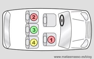 ¿Cuál es el asiento más seguro en un automóvil?