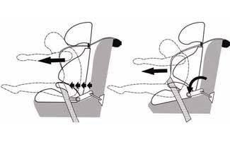 El efecto submarino en las sillas auto del Grupo II/III con Isofix