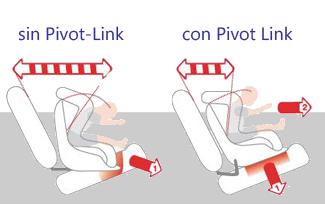 Pivot Link, el dispositivo antirrotación dinámico para sillas auto