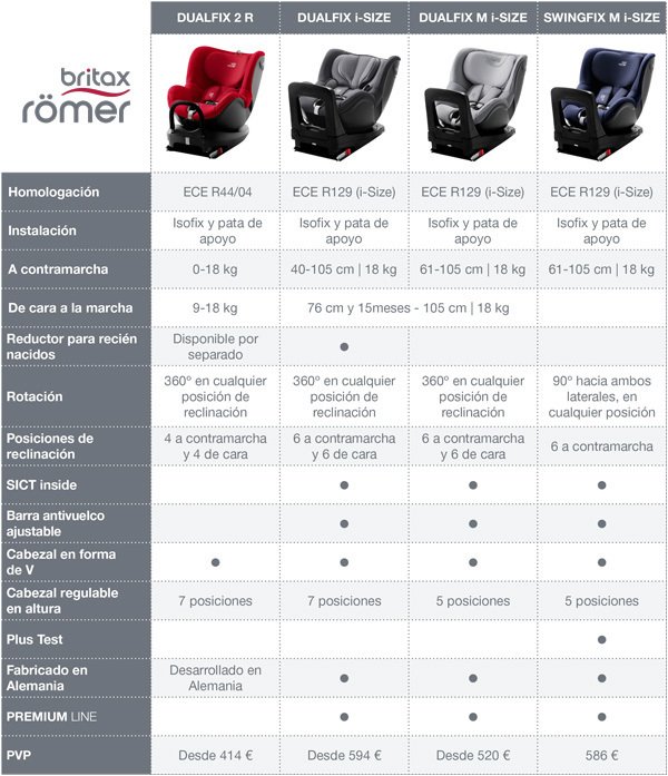 Cuadro sillas de coche giratorias Britax Römer